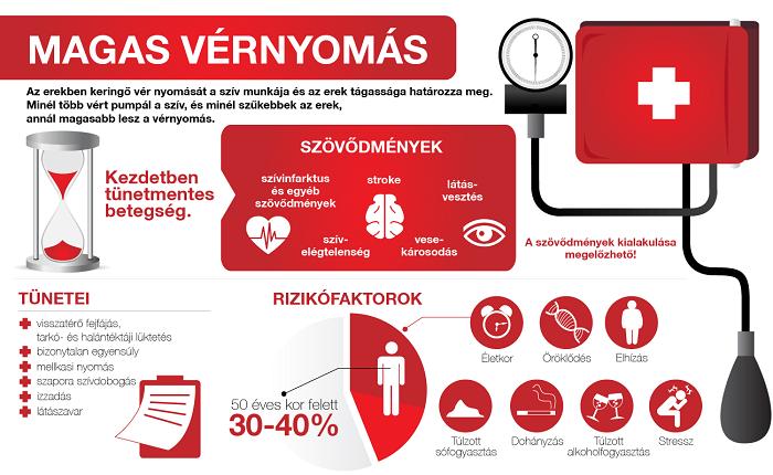 egy fiatal férfinak magas vérnyomása van)