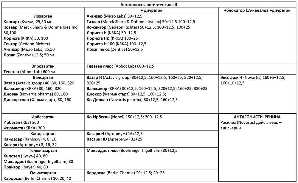 magas vérnyomás és tachycardia elleni gyógyszerek kombinációi