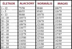 magas vérnyomás jelek táblázat magas vérnyomásból kezdőknek