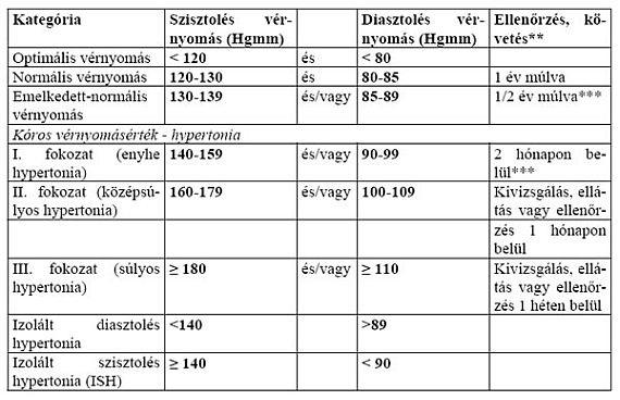 160–80 a magas vérnyomás
