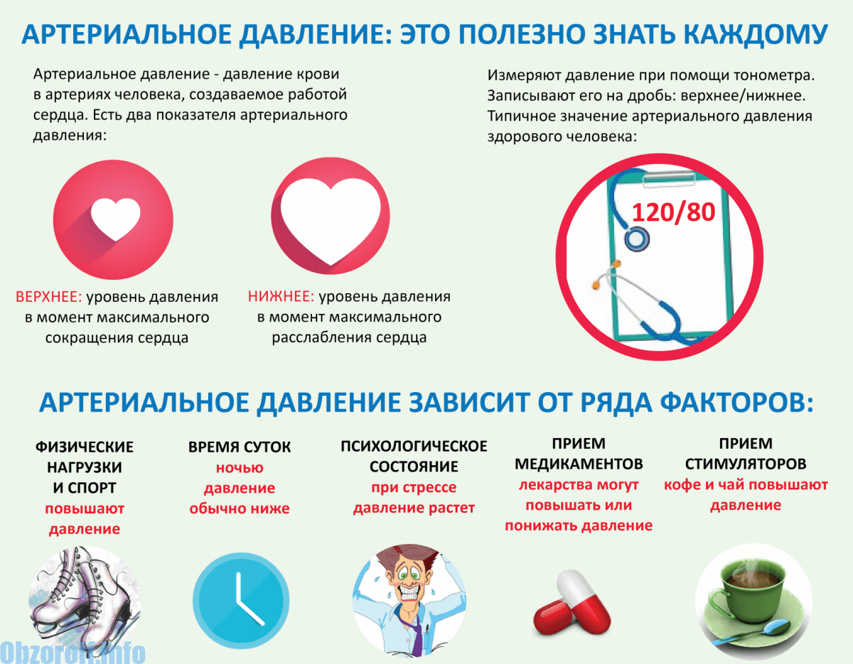magas vérnyomás és a modern kezelési módszerek)
