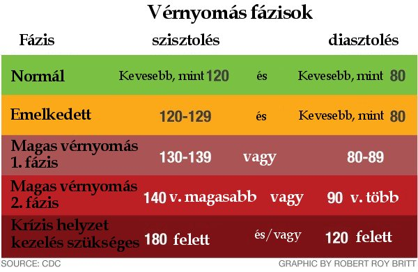 2 magas vérnyomás diagnosztizálása 2 kockázat