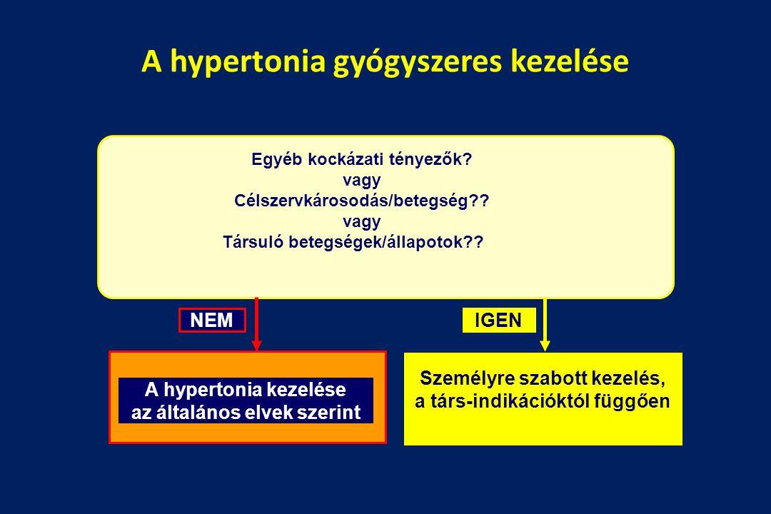 a hipertónia kezelésének algoritmusa