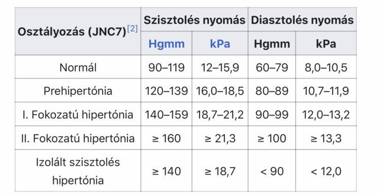 d kategória magas vérnyomás