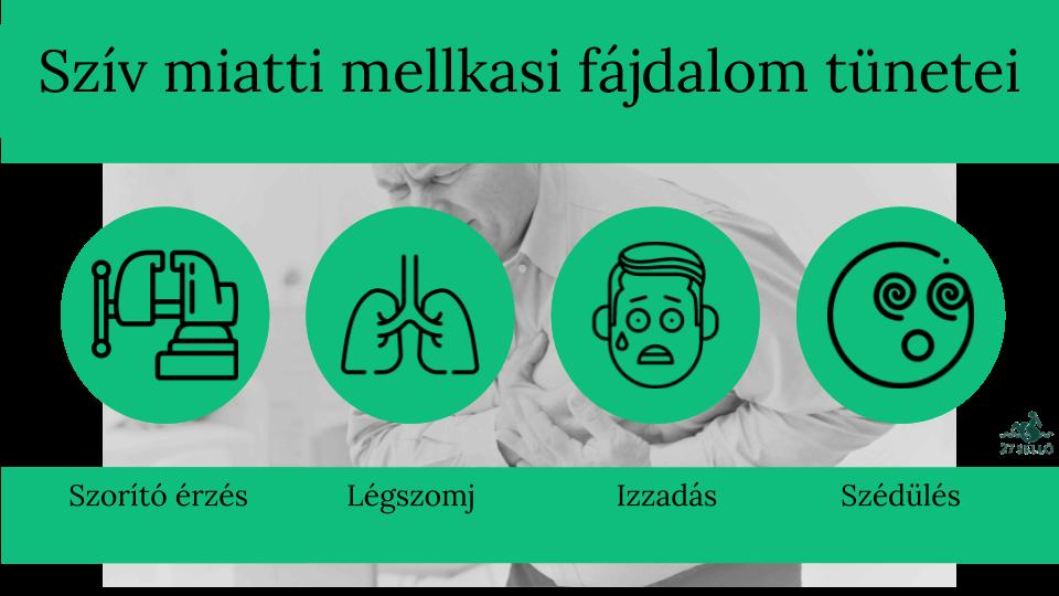 magas vérnyomás és mellkasi fájdalom)