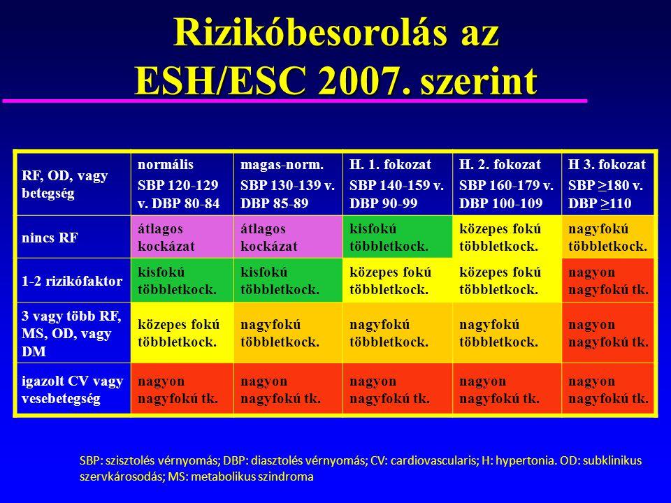 a magas vérnyomás 2 fokozatának 3 kockázata hogyan kell kezelni)