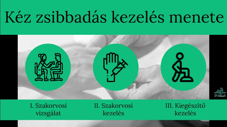a bal kar zsibbad magas vérnyomás)