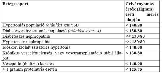 1 fokú magas vérnyomás 1 kockázat)