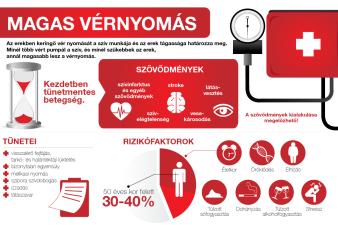 egészséges akar lenni legyen az magas vérnyomás)