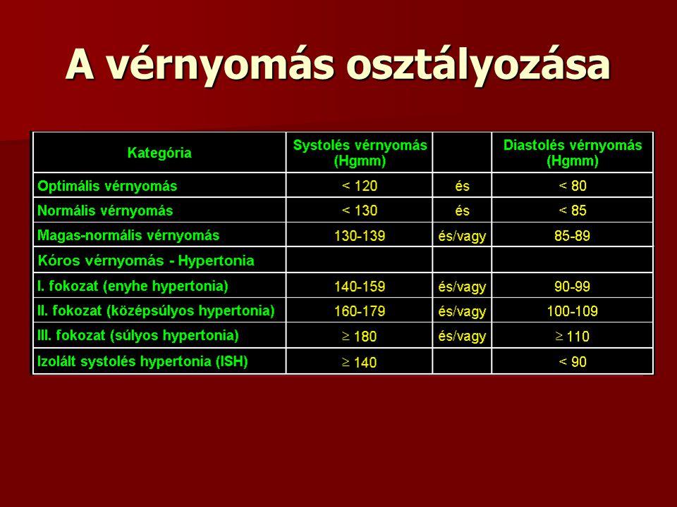 diuretikumok a magas vérnyomásért)