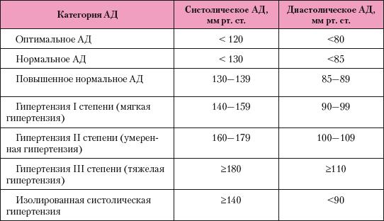 magas vérnyomás 1 stádium 2 fok 3 kockázat)