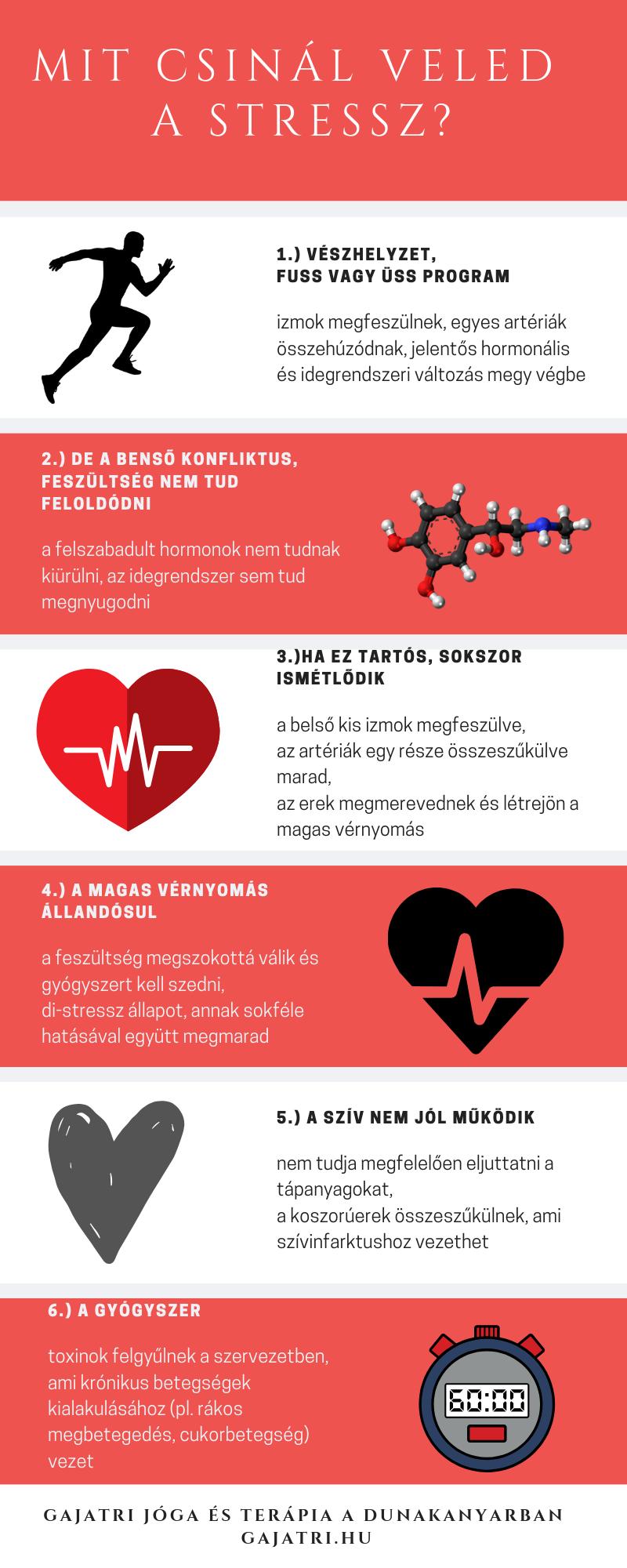 magas vérnyomás 1 fokos gyógyszeres kezelés