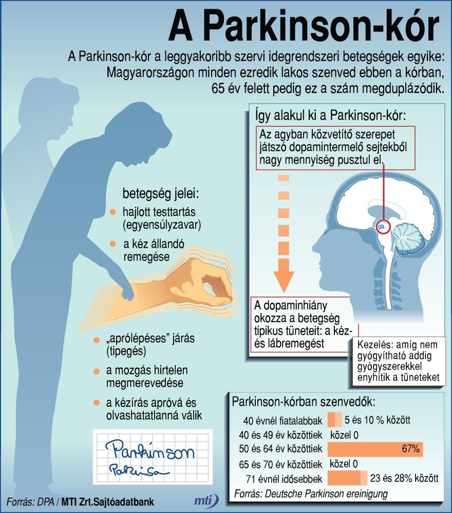 magas vérnyomás Parkinson-kórban)