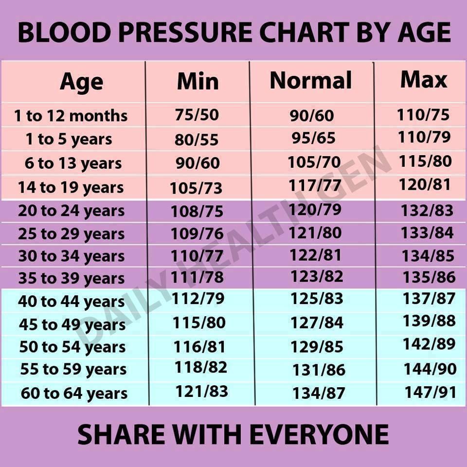 Magas vérnyomás - Szakértőnk válaszol