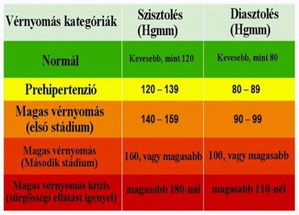 magas vérnyomás diéta száma