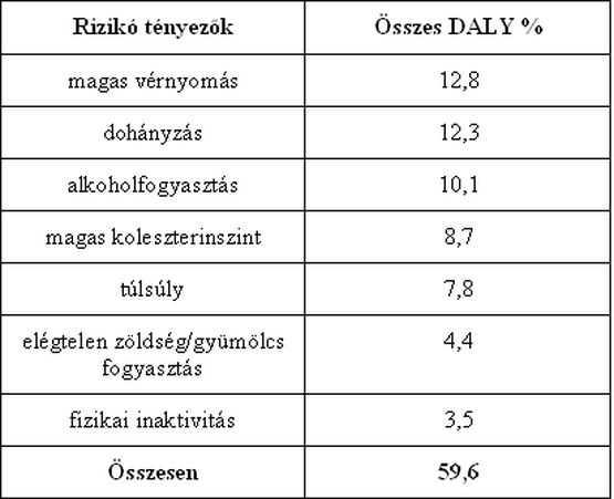 magas vérnyomás protokoll