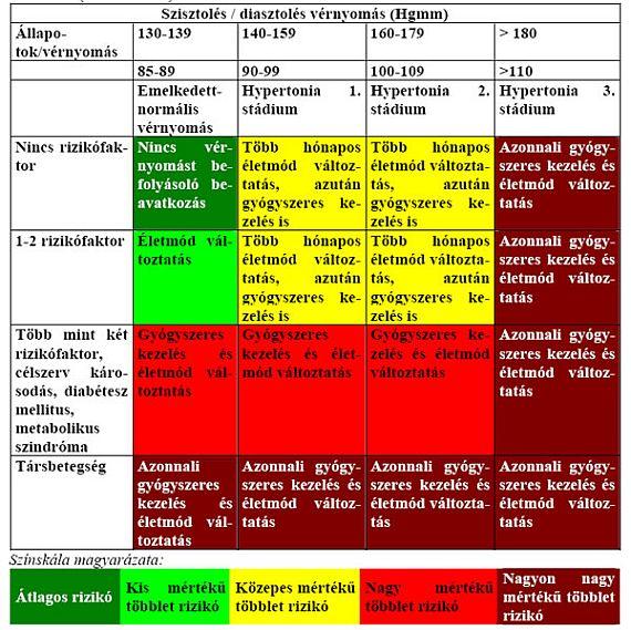 4 fokú magas vérnyomás 4 kockázat)