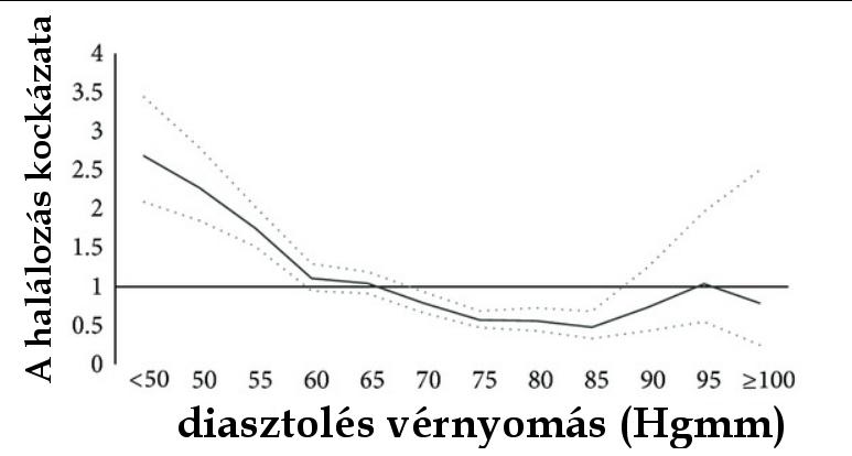 magas vérnyomás elleni tabletták kiválasztása a magas vérnyomás rohama hogyan kell kezelni
