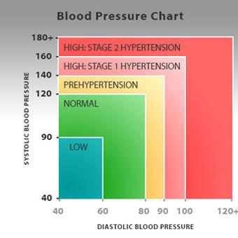 tanács a magas vérnyomásról