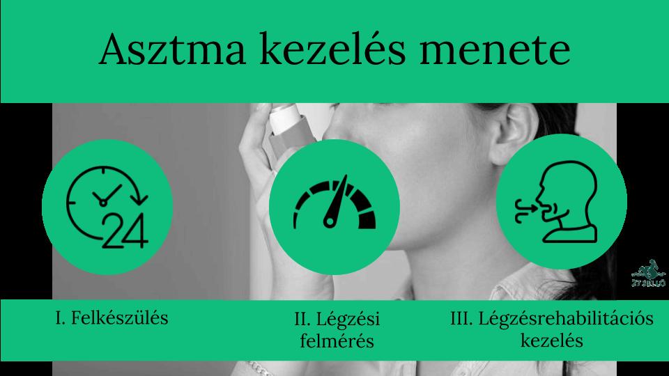 magas vérnyomás kezelés céljai)