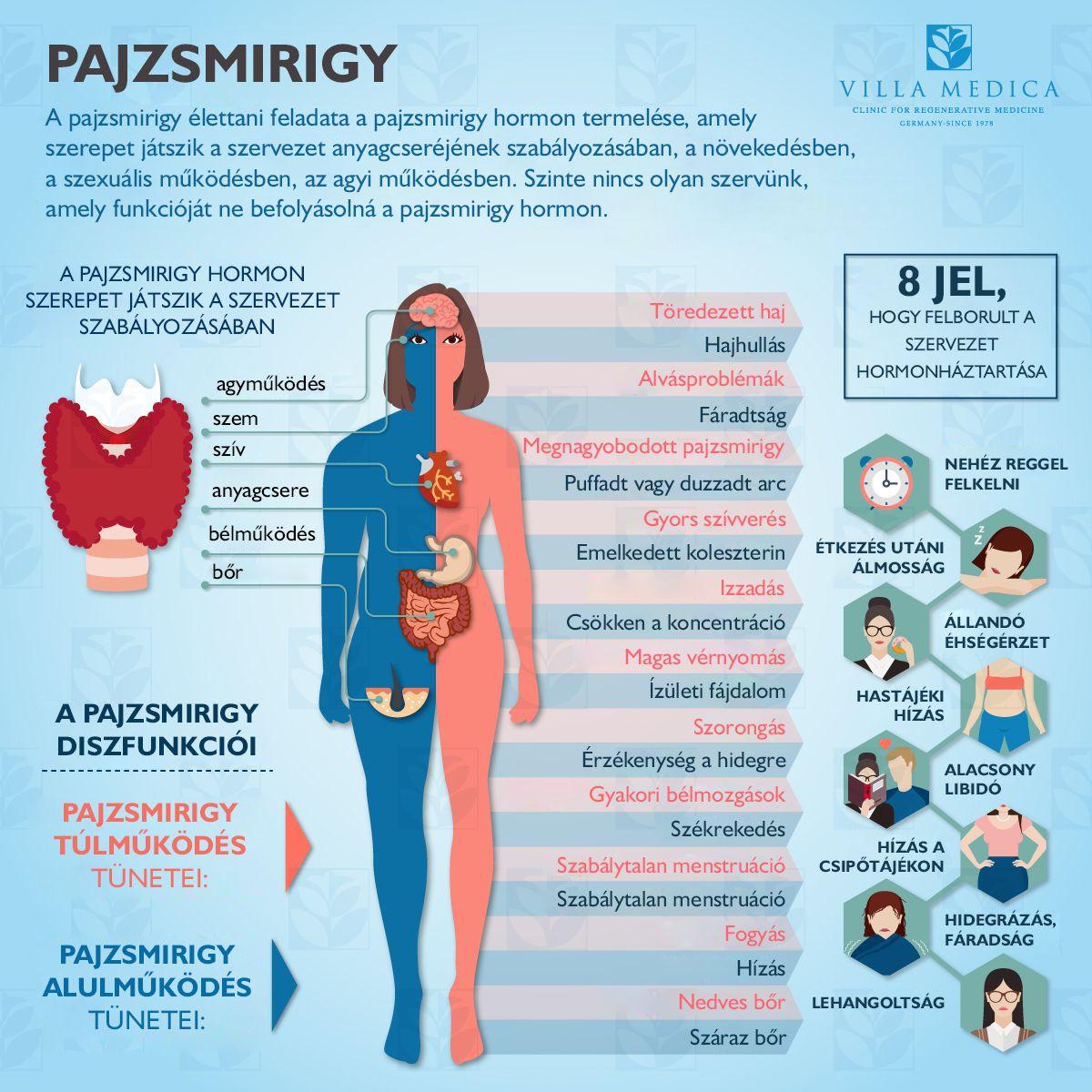 a hipertónia okai az ájurvéda szerint málna és magas vérnyomás