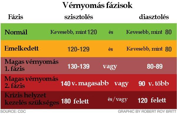 magas vérnyomás és annak étlapja)