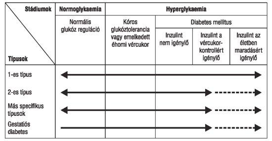 hipotenzió és magas vérnyomás mi a különbség