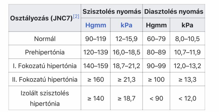 lehetséges-e hipertónia kezelésére)
