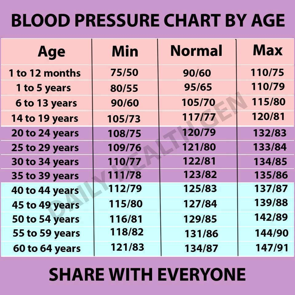 mi a magas vérnyomás és hogyan kerülhető el
