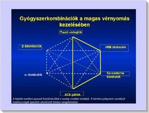 gyógyszerek kombinációja a magas vérnyomás kezelésére