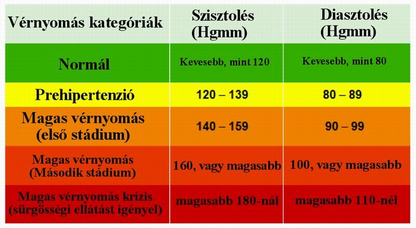 magas vérnyomás inzulin