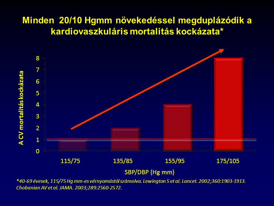 2 fokos magas vérnyomás kockázat 4