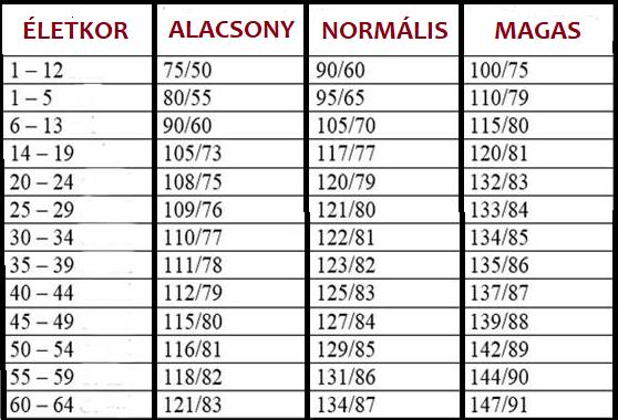 normális magas vérnyomás
