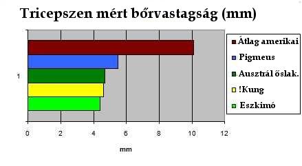 10 étrend a magas vérnyomás táblázatához)