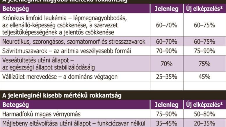 magas vérnyomás nyugdíj