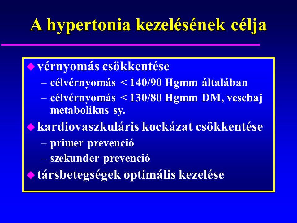a hipertónia kezelésének célja