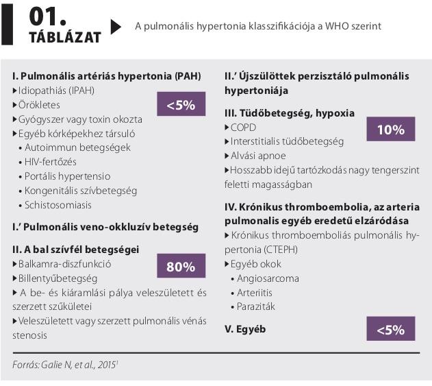 pulmonalis artéria hipertónia fogyatékosság