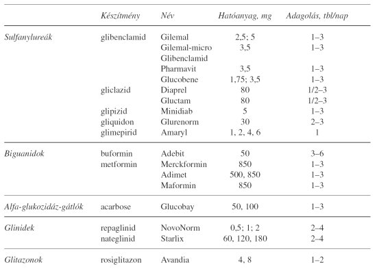 Gyógyszerek 2-es típusú cukorbetegeknek