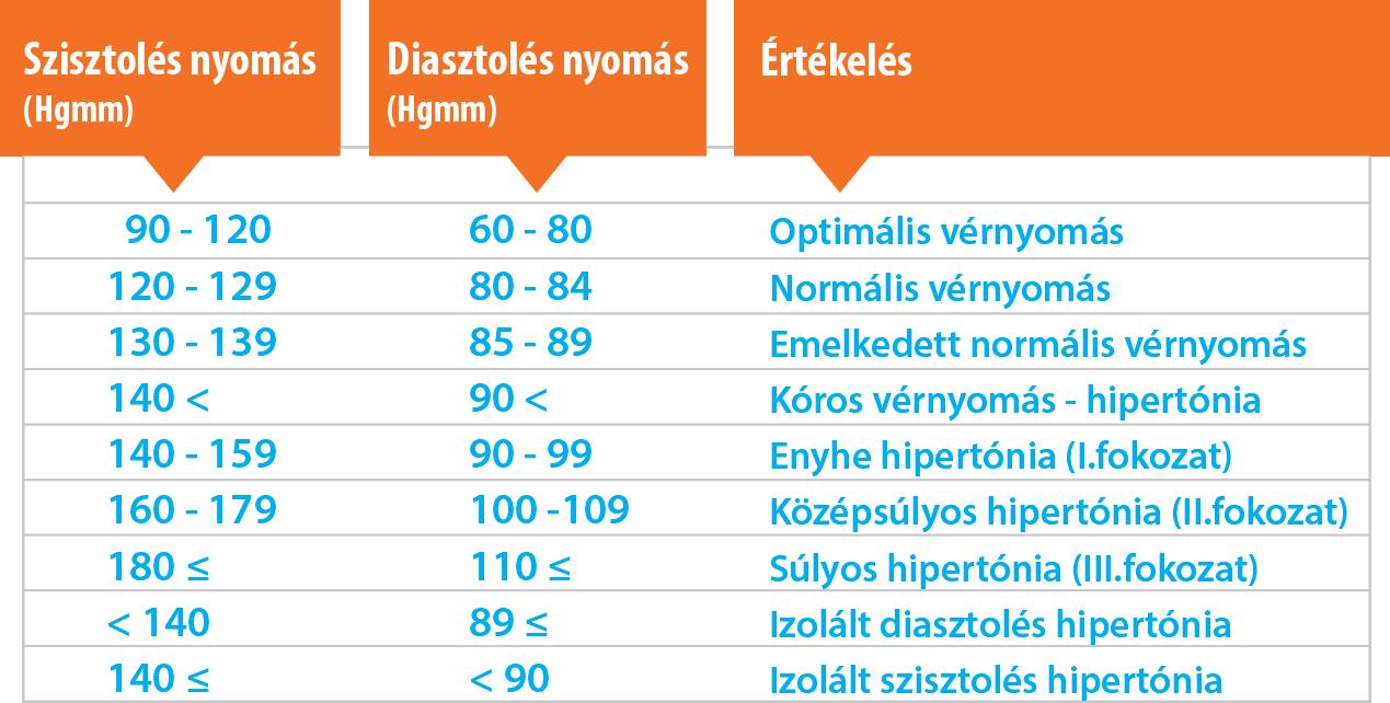 Magas vérnyomás 2 fokozatú, 3 kockázatú kezelés