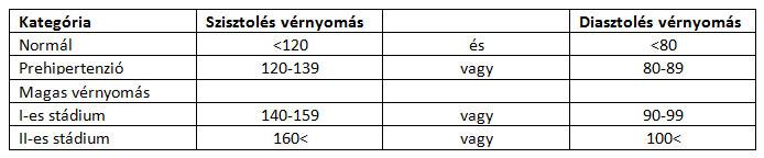 4 stádiumú magas vérnyomás)