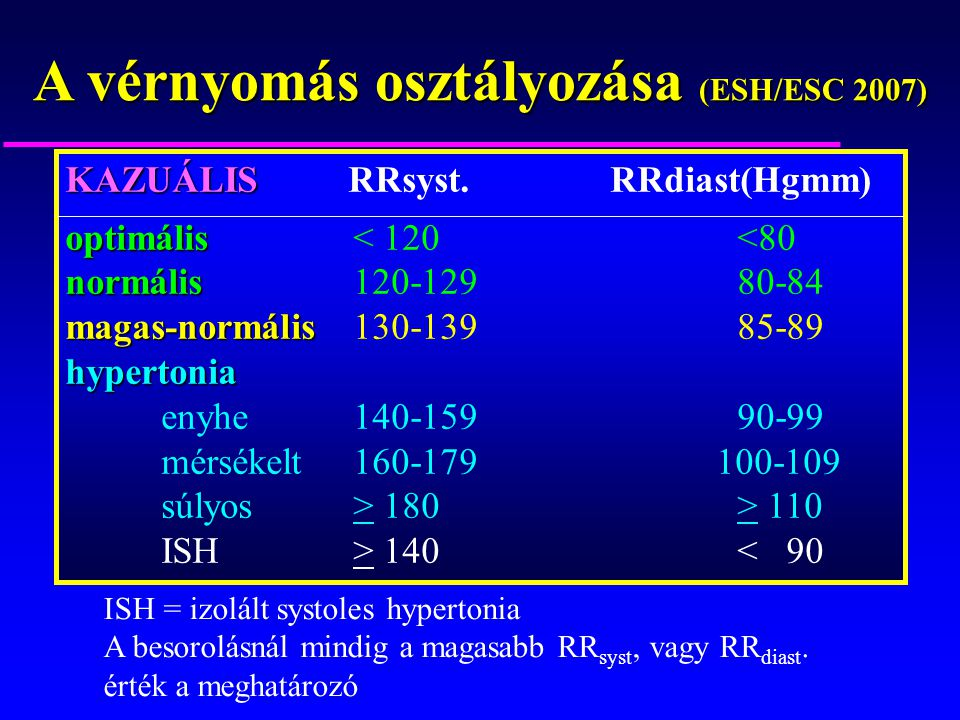 hipertónia osztályozása)
