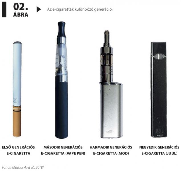 elektronikus cigaretta magas vérnyomás ellen