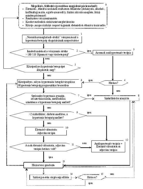 a miokardiális hipertónia változásai