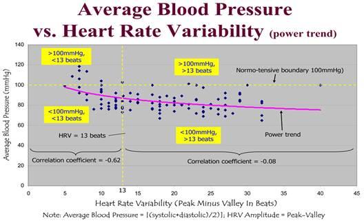 magas vérnyomás pulzusnyomás