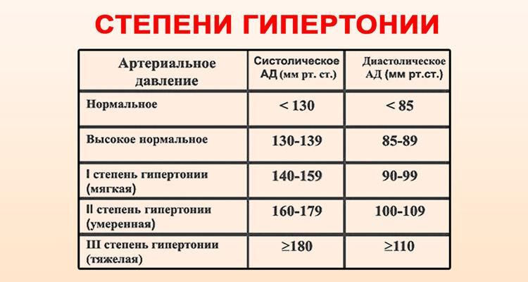 Mi a különbség az első fokú magas vérnyomás és a második fok között?
