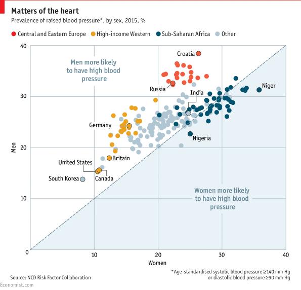 magas vérnyomás férfiaknál és nőknél)