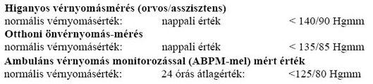 A hypertonia epidemiológiája Magyarországon | eLitMed