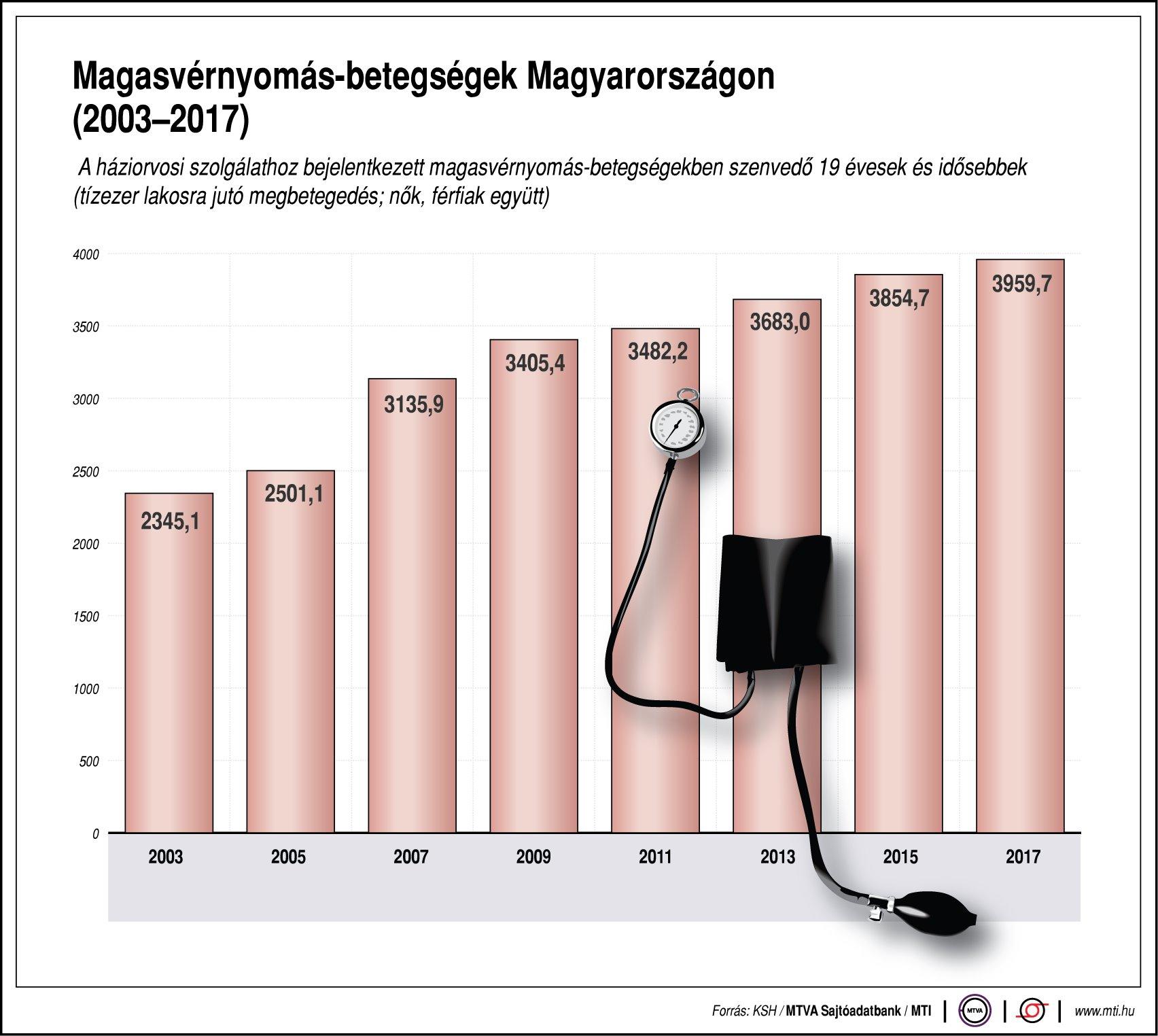 magas vérnyomásban szenvedők száma