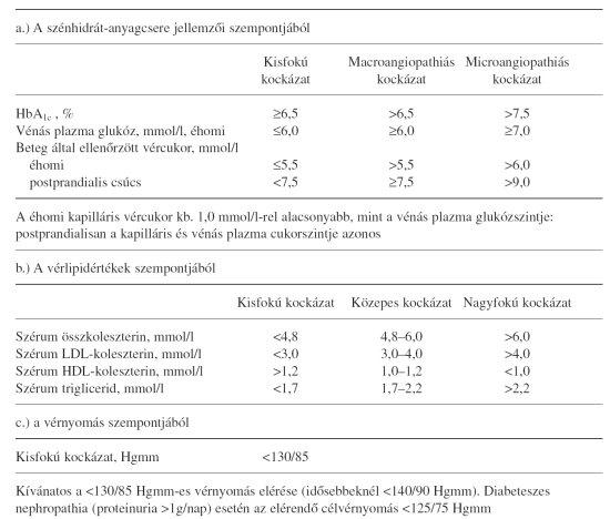 magas vérnyomás a diabetes mellitus kezelésében)