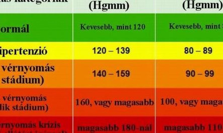 magas vérnyomás a táblázatban